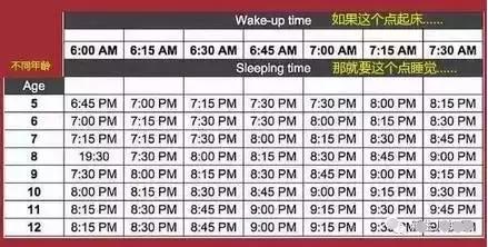 年龄段睡眠时间表